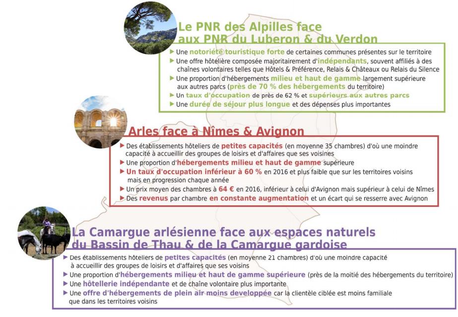 L'hébergement touristique privé marchand en Pays d'Arles confronté à ses voisins : des atouts à exploiter et des capacités à renforcer pour accueillir des groupes d'affaires ou de loisirs