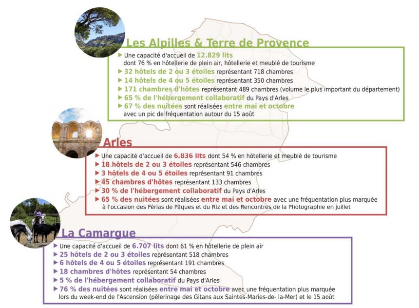 Le Pays d'Arles : une mosaïque de territoires touristiques complémentaires